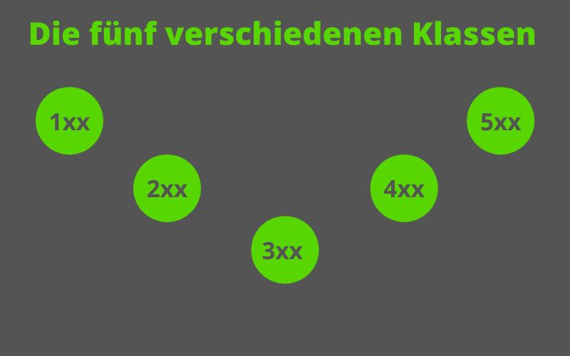 Fünf HTTP Status Klassen